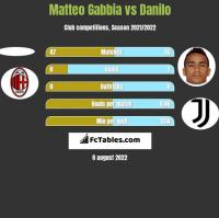 Matteo Gabbia vs Danilo h2h player stats