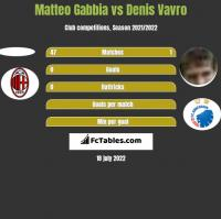 Matteo Gabbia vs Denis Vavro h2h player stats