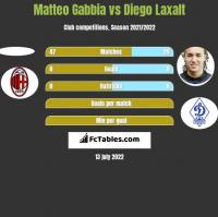 Matteo Gabbia vs Diego Laxalt h2h player stats