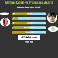 Matteo Gabbia vs Francesco Acerbi h2h player stats