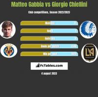 Matteo Gabbia vs Giorgio Chiellini h2h player stats