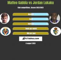 Matteo Gabbia vs Jordan Lukaku h2h player stats