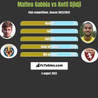 Matteo Gabbia vs Koffi Djidji h2h player stats