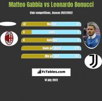 Matteo Gabbia vs Leonardo Bonucci h2h player stats