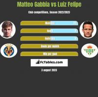 Matteo Gabbia vs Luiz Felipe h2h player stats