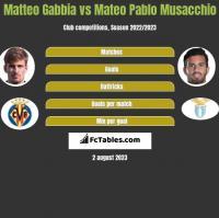 Matteo Gabbia vs Mateo Pablo Musacchio h2h player stats