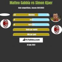 Matteo Gabbia vs Simon Kjaer h2h player stats