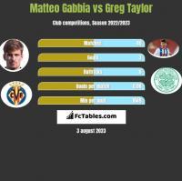 Matteo Gabbia vs Greg Taylor h2h player stats