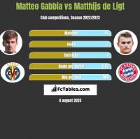 Matteo Gabbia vs Matthijs de Ligt h2h player stats