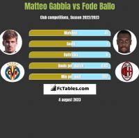 Matteo Gabbia vs Fode Ballo h2h player stats