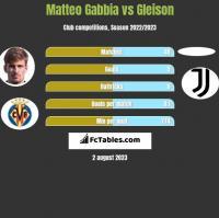 Matteo Gabbia vs Gleison h2h player stats