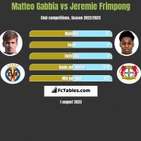 Matteo Gabbia vs Jeremie Frimpong h2h player stats