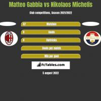 Matteo Gabbia vs Nikolaos Michelis h2h player stats