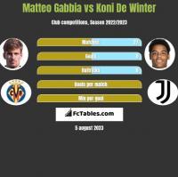 Matteo Gabbia vs Koni De Winter h2h player stats