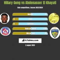 Hillary Gong vs Abdenasser El Khayati h2h player stats