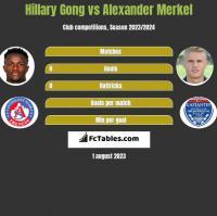 Hillary Gong vs Alexander Merkel h2h player stats