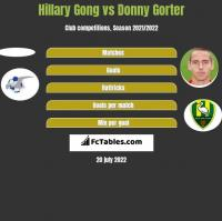 Hillary Gong vs Donny Gorter h2h player stats