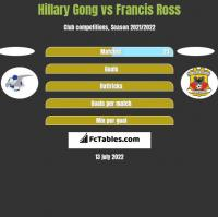Hillary Gong vs Francis Ross h2h player stats