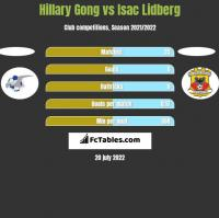 Hillary Gong vs Isac Lidberg h2h player stats
