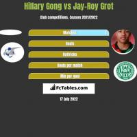 Hillary Gong vs Jay-Roy Grot h2h player stats
