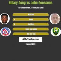Hillary Gong vs John Goossens h2h player stats