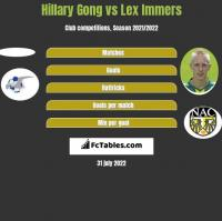 Hillary Gong vs Lex Immers h2h player stats