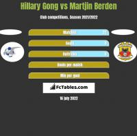 Hillary Gong vs Martjin Berden h2h player stats