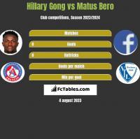 Hillary Gong vs Matus Bero h2h player stats