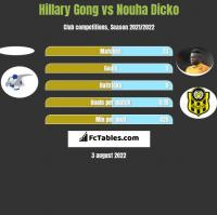 Hillary Gong vs Nouha Dicko h2h player stats