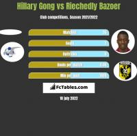 Hillary Gong vs Riechedly Bazoer h2h player stats