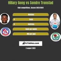 Hillary Gong vs Sondre Tronstad h2h player stats