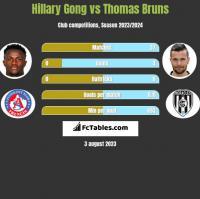 Hillary Gong vs Thomas Bruns h2h player stats