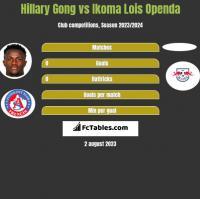 Hillary Gong vs Ikoma Lois Openda h2h player stats