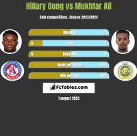 Hillary Gong vs Mukhtar Ali h2h player stats