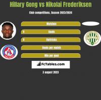 Hillary Gong vs Nikolai Frederiksen h2h player stats