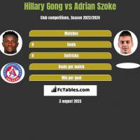 Hillary Gong vs Adrian Szoke h2h player stats