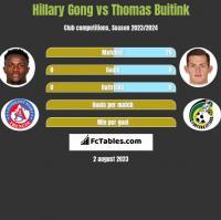 Hillary Gong vs Thomas Buitink h2h player stats