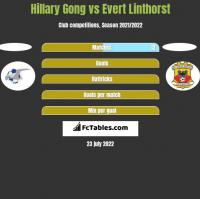 Hillary Gong vs Evert Linthorst h2h player stats