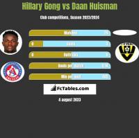 Hillary Gong vs Daan Huisman h2h player stats