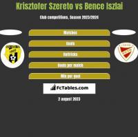 Krisztofer Szereto vs Bence Iszlai h2h player stats