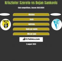 Krisztofer Szereto vs Bojan Sankovic h2h player stats