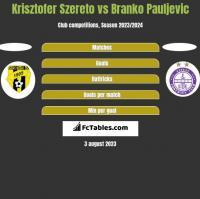 Krisztofer Szereto vs Branko Pauljevic h2h player stats