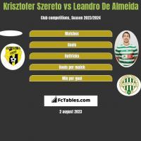 Krisztofer Szereto vs Leandro De Almeida h2h player stats