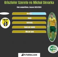 Krisztofer Szereto vs Michal Skvarka h2h player stats