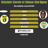 Krisztofer Szereto vs Tokmac Chol Nguen h2h player stats