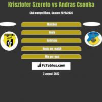 Krisztofer Szereto vs Andras Csonka h2h player stats