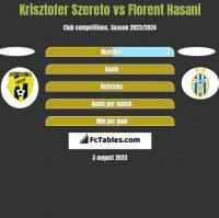 Krisztofer Szereto vs Florent Hasani h2h player stats