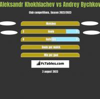 Aleksandr Khokhlachev vs Andrey Bychkov h2h player stats