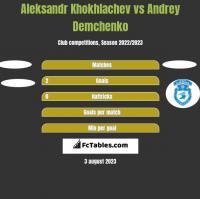 Aleksandr Khokhlachev vs Andrey Demchenko h2h player stats