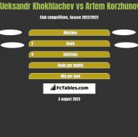 Aleksandr Khokhlachev vs Artem Korzhunov h2h player stats